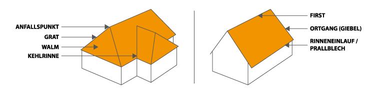 Einsatzbereich-Kantteile-Kantbleche