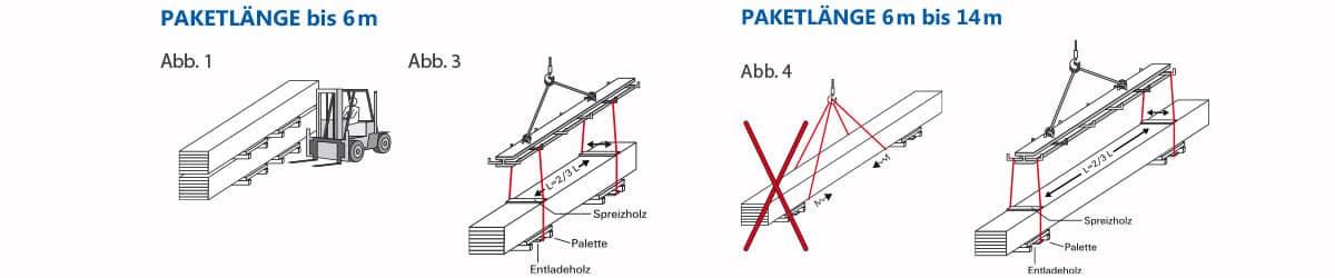 Profilbleche-richtig-heben-transportieren-lagern